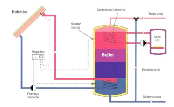 solarny-ohrev-uzitkovej-vody